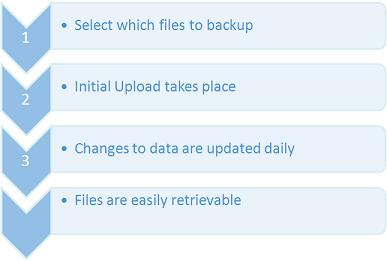 Picture showing how Nuage online backup works